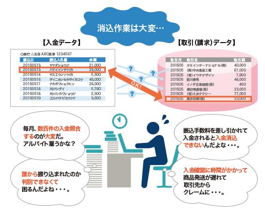 Misocaペイメント銀行振込(仮想口座方式)