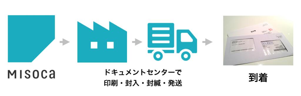 Misoca_請求書の自動郵送について