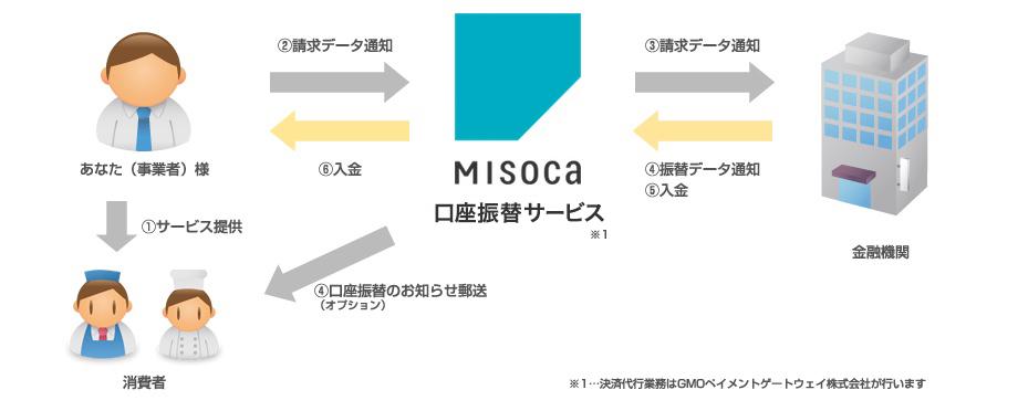 Misocaの口座振替の決済運用の流れ